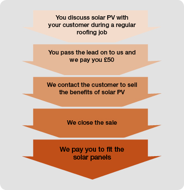 Skyline Solar Contractor Scheme Diagram